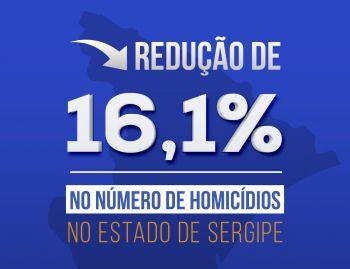 Sergipe reduz número de homicídios em 16,1% nos nove primeiros meses do ano
