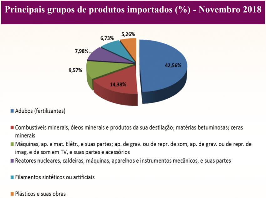 Sergipe registra aumento nas exportações e importações do mês de novembro