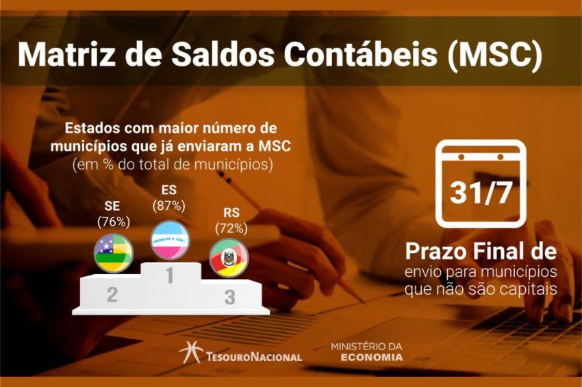 Sistema adotado pelo TCE favorece adimplência dos municípios sergipanos junto ao Tesouro Nacional